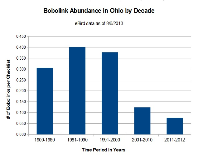 Bobolink Abundance by Decade in Ohio