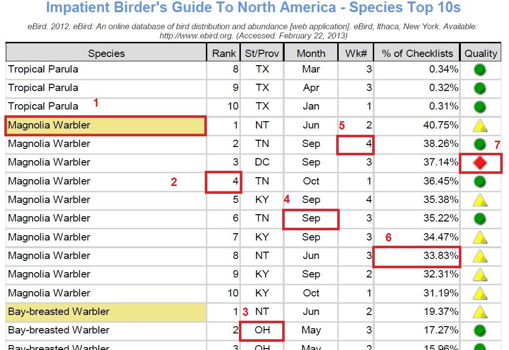 Species Top 10s help